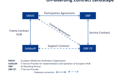 EMVO On-boarding process