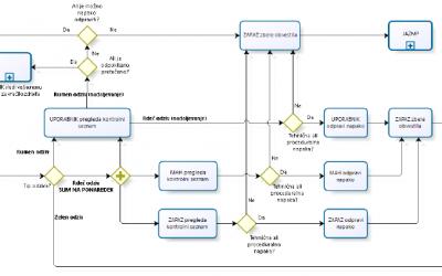Postopki za obvladovanje odzivov sistema SiMVS